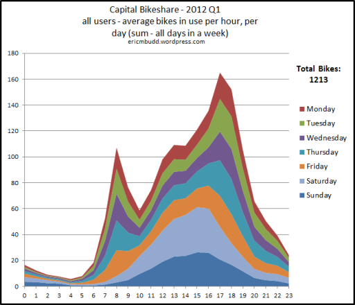 Capital Bikeshare - all users - average number of bikes per hour per day 2012 Q1