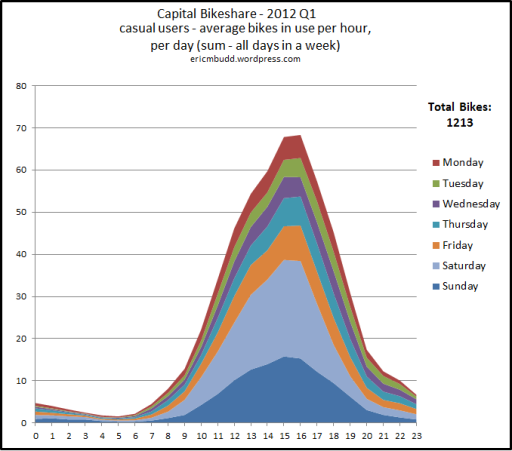 Capital Bikeshare - casual users - average number of bikes per hour per day - 2012 Q1