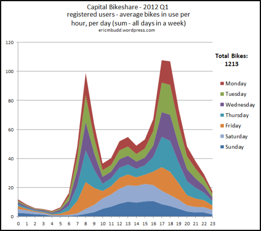 Capital Bikeshare registered users - average number of bikes per hour per day - 2012 Q1