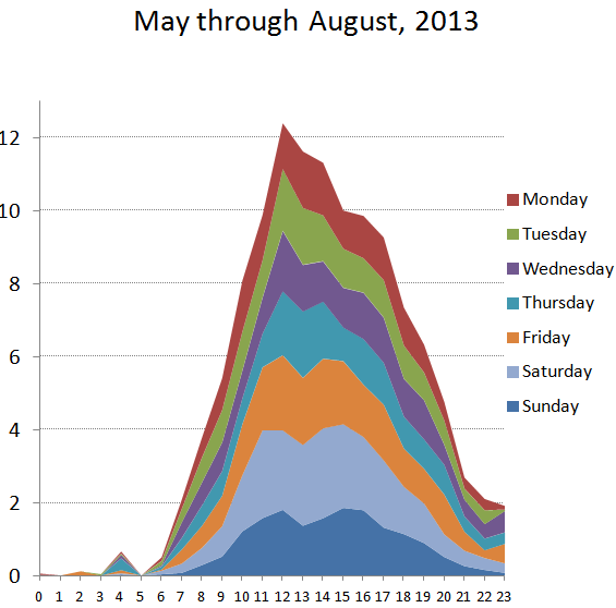 2013 24-hour May through August