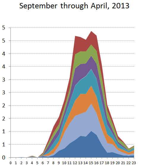 2013 24-hour September through April