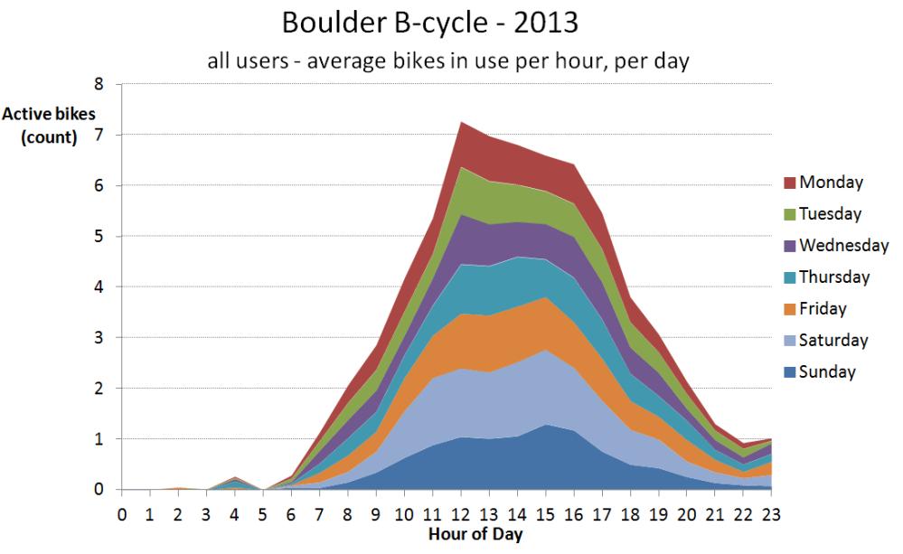 2013 24-hour usage profile per day