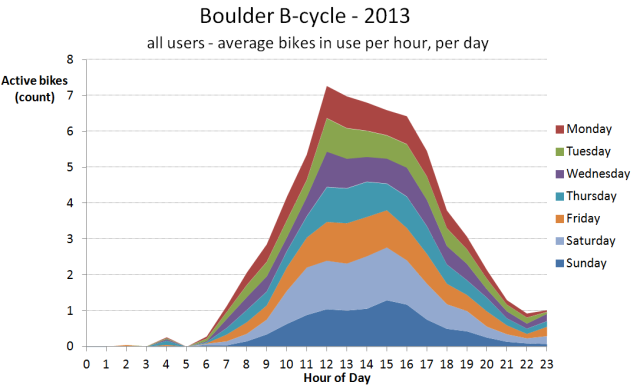 2013 24-hour usage profile per day