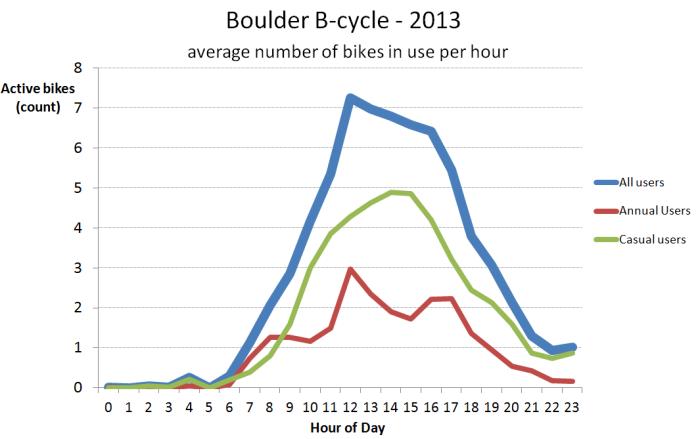 2013 24-hour usage profile