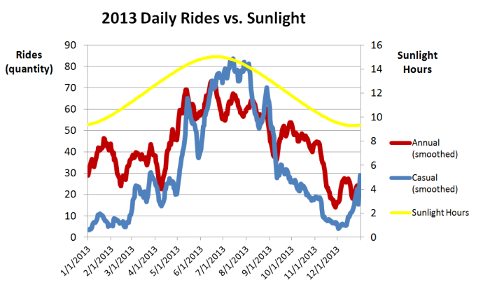 2013 Daily Rides vs sunlight