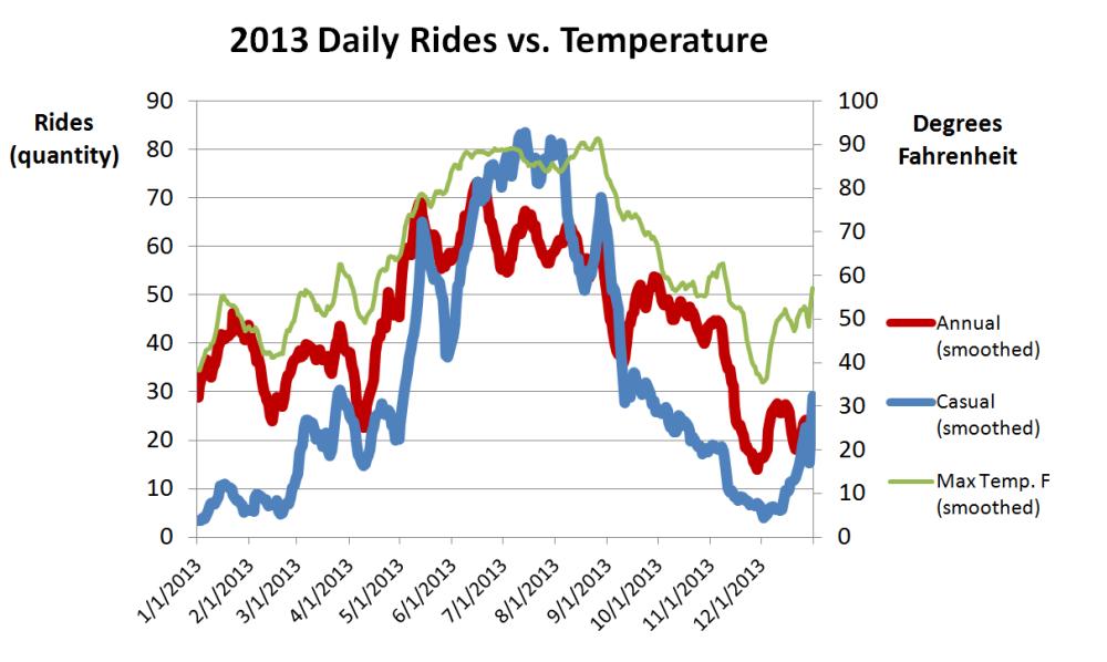2013 Daily Rides vs temperature
