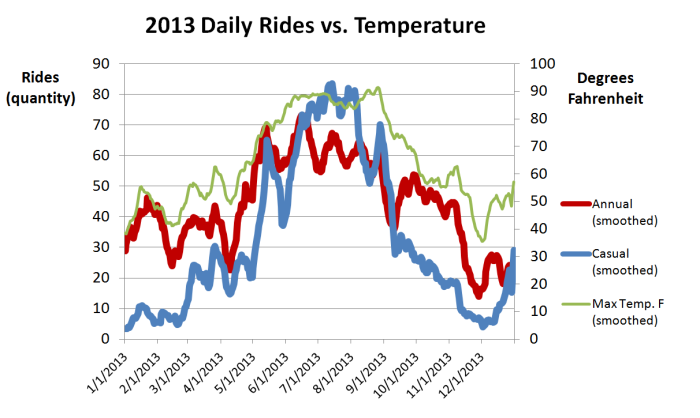 2013 Daily Rides vs temperature