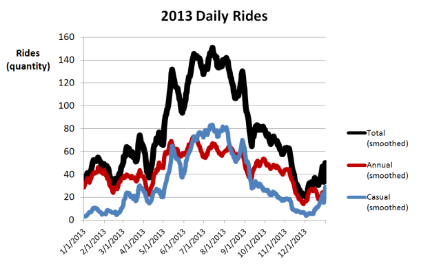2013 Daily Rides