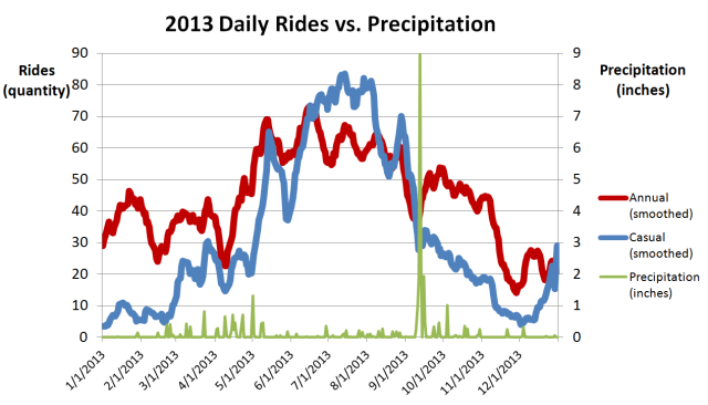 2013 Rides vs precipitation