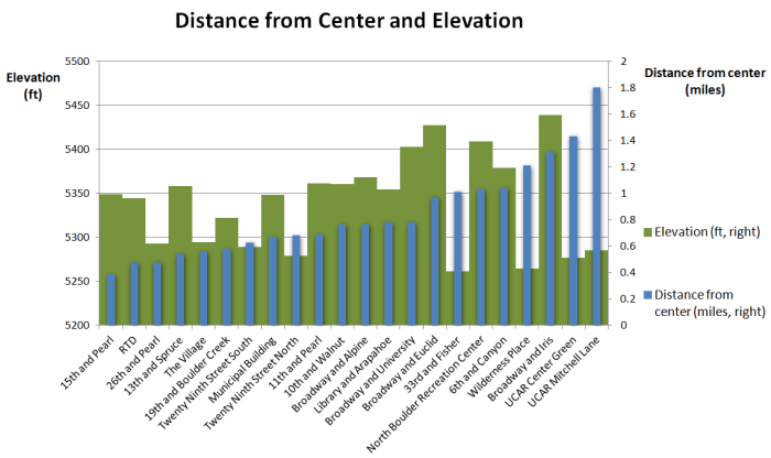 2013 Station distance from center and elevation