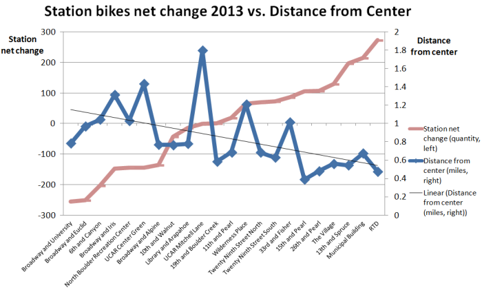 2013 station net change vs distance from center