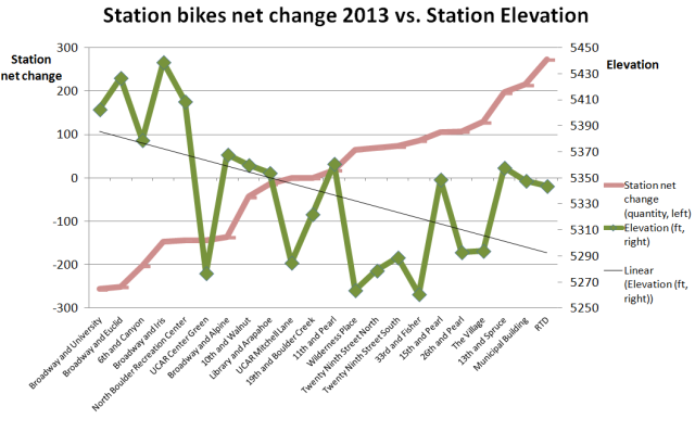 2013 station net change vs elevation
