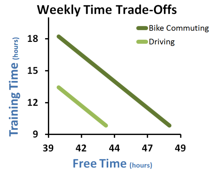 Ironman weekly time trade-offs 3